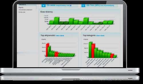 Monitoring czasu pracy przy komputerze