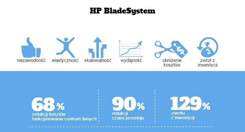 serwery HP BladeSystem